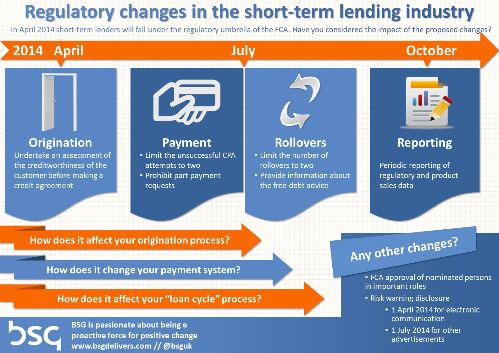Regulatory changes in the short-term lending industry