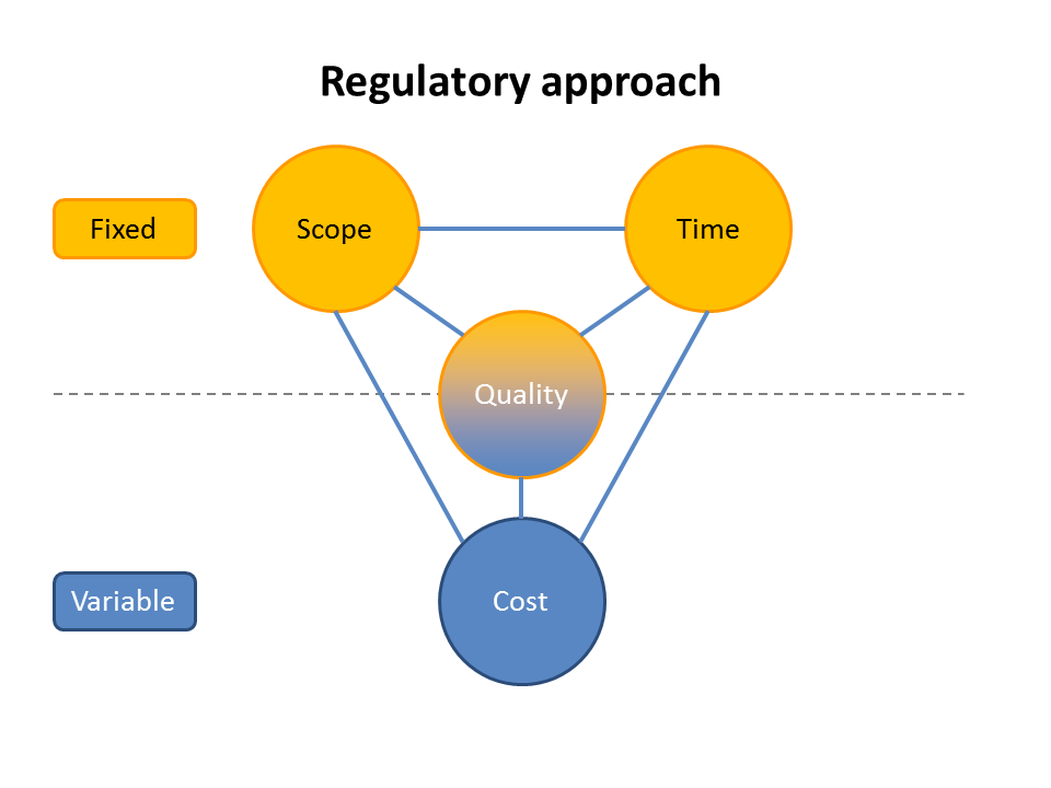 Regulatory changes, not for the faint of heart/bsg insight